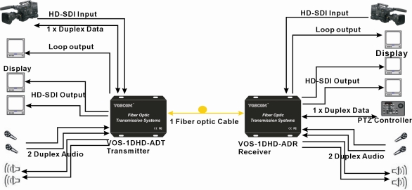 HD-SDI Extender over Fiber