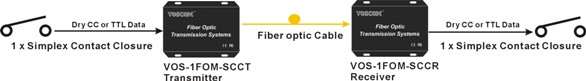 Contact Closure over Fiber