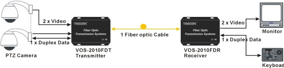 2-Ch Video Extender over Fiber