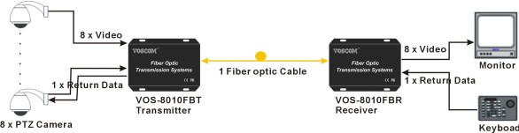 8-Ch Video Transceiver over Fiber