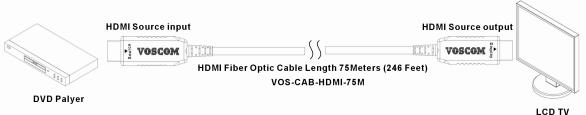 Fiber Optic HDMI Cable 1080p