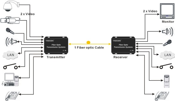 Fiber Optic Integrated Platform System Design